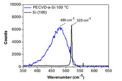 Typical Raman spectrum of 100 nm PECVD a-Si film deposited at 100 °C